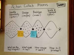 action collab bif2014